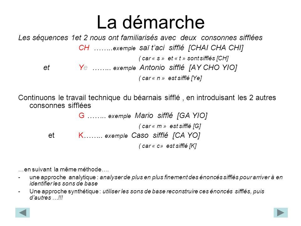 La démarche Les séquences 1et 2 nous ont familiarisés avec deux consonnes sifflées. CH ……..exemple saï t'aci sifflé [CHAI CHA CHI]